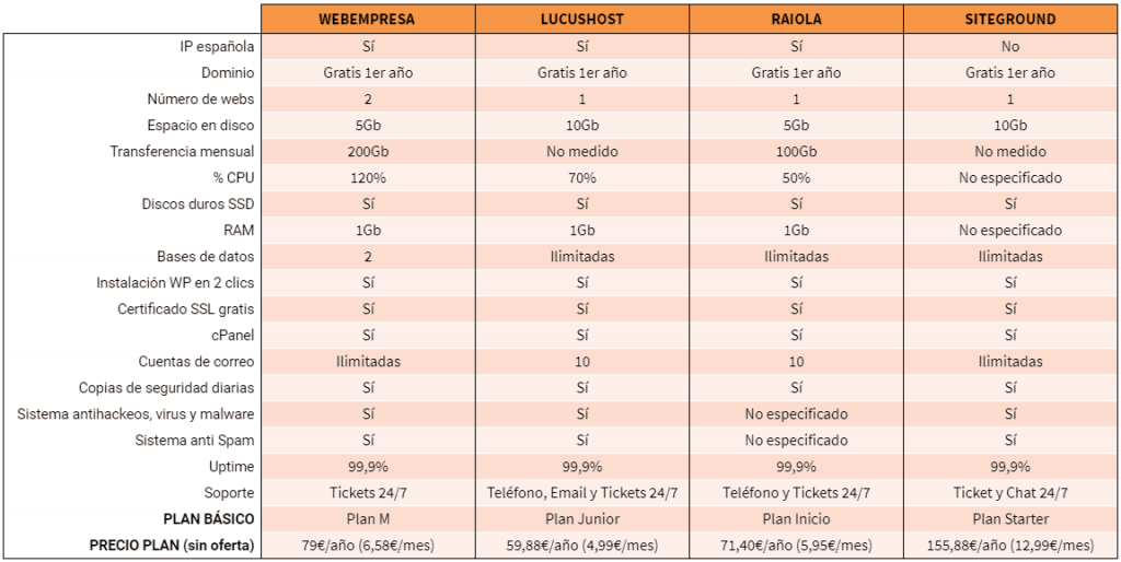tabla comparativa hostings españa